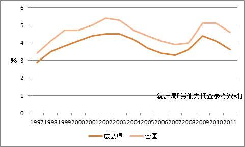 広島市の完全失業率