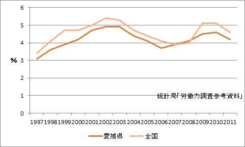松山市の完全失業率