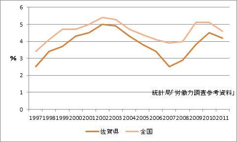 佐賀市の完全失業率
