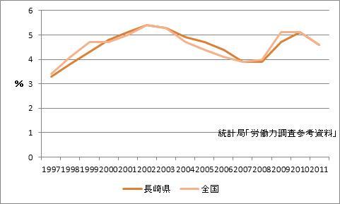 長崎市の完全失業率
