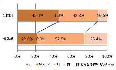 福島県の市町村の比率