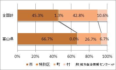 富山県の市町村の比率