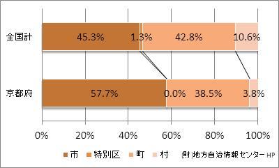 京都府の市町村の比率