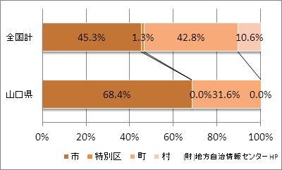 山口県の市町村の割合