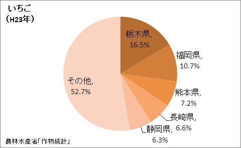 いちごの収穫量の都道府県割合