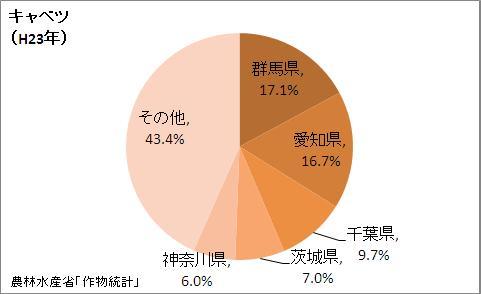 キャベツの収穫量の都道府県割合