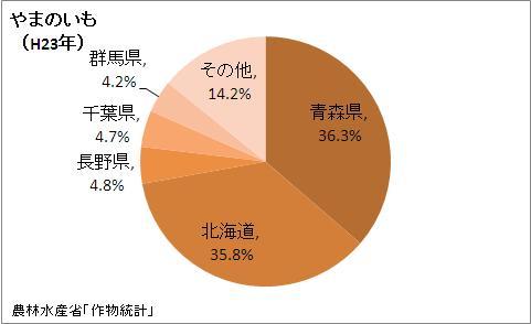 やまのいもの収穫量の都道府県割合