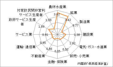 青森県の産業別特化係数