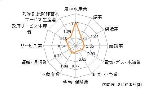 山形県の産業別特化係数