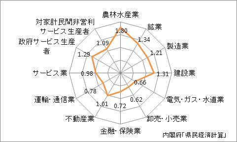 山梨県の名目GDPの産業別特化係数(2009年)