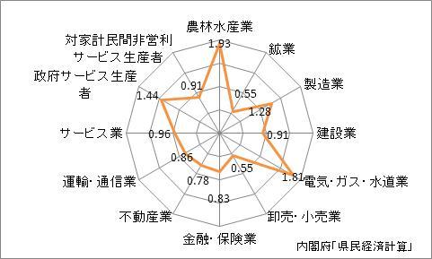 徳島県の名目GDPの産業別特化係数(2009年)