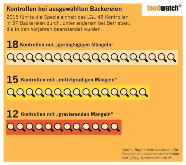 Foodwatch Infografik Beanstandete Großbäckereien in Bayern