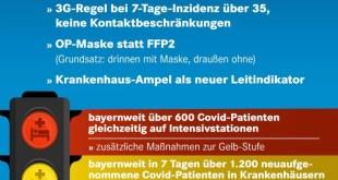 Neue Corona-Strategie Bayern ab 2. September 2021 - Krankenhaus-Ampel als neuer Indikator für Beschränkungen