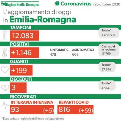 Bollettino coronavirus 26 ottobre 2020