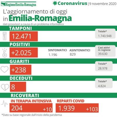 Bollettino Coronavirus 9 novembre 2020
