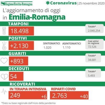 Bollettino Coronavirus 25 novembre 2020