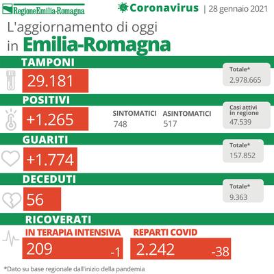 Bollettino Coronavirus 28 gennaio 2021