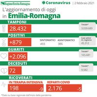 Bollettino Coronavirus 2 febbraio 2021
