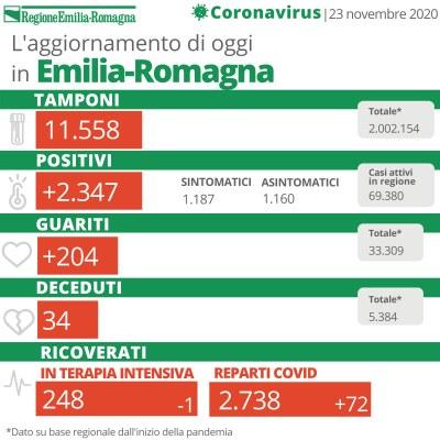 Bollettino Coronavirus 23 novembre 2020