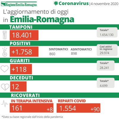 Bollettino Coronavirus 4 novembre 2020