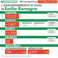 Bollettino Coronavirus 22 febbraio 2021