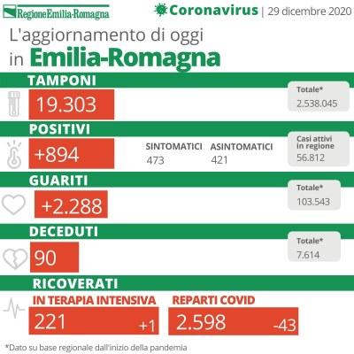 Bollettino Coronavirus 29 dicembre 2020