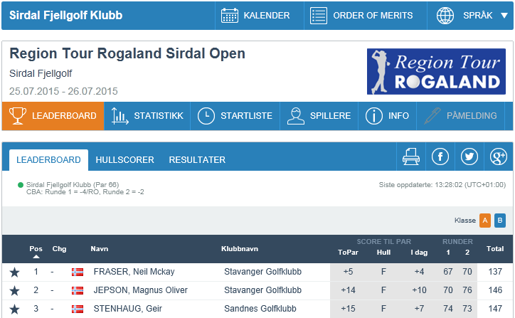 Results Sirdal