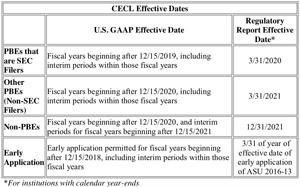 cecl implementation date banks