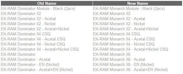 EK RAM Dominator rinominato EK RAM Monarch