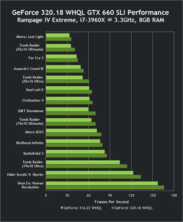NVIDIA GeForce driver WHQL 320.18 rilasciato