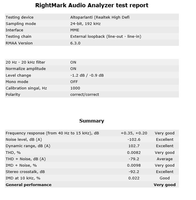 Test audio di RightMark Audio Analyzer.