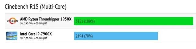 AMD Ryzen Threadripper: il modello 1950X è nettamente più performante della controparte Intel