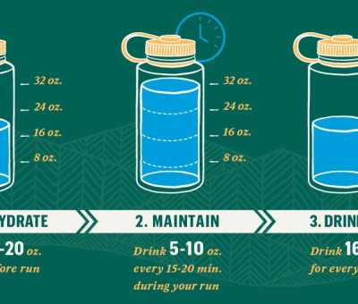 Morning News - How To Schedule Daily Water Intake