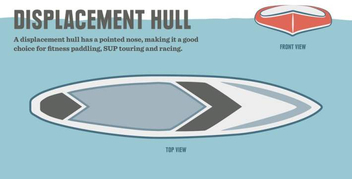 SUP displacement hull diagram