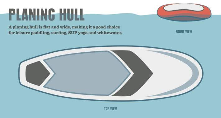 SUP planing hull diagram