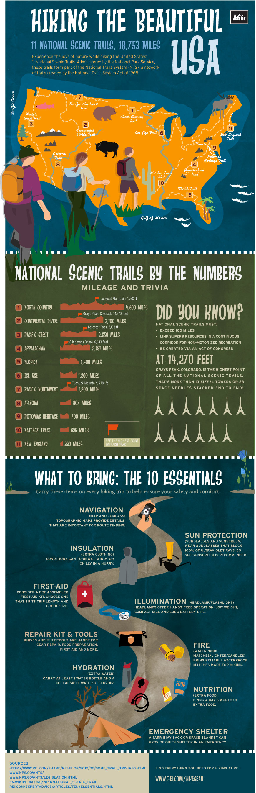 Hiking the Beautiful USA: US National Scenic Trails Map