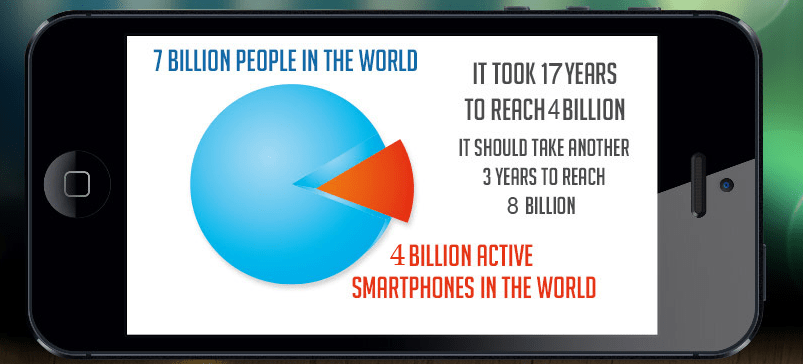 infographic dependence on smartphones