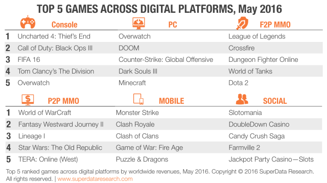 SuperData-Top-5-Games-May-2016