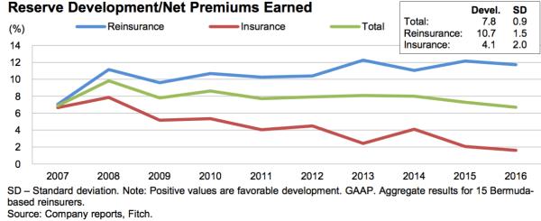 Re/insurance favourable reserve development to decline ...