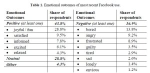 Facebook-Emotionen_Tabelle