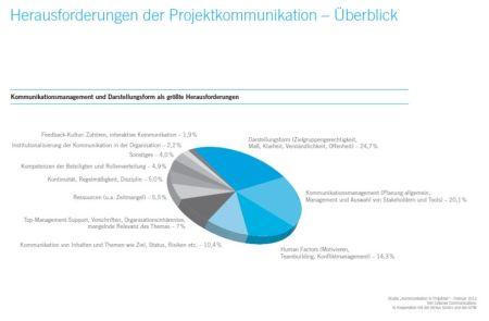 Cetacea: Herausforderungen der Projektkommunikation