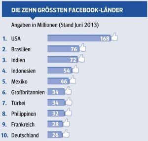 futurezone.at_die10größten-Facebook-Länder