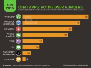 We-are-social_chat-apps-statistic_August2015