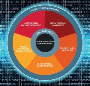 digital-leadership
