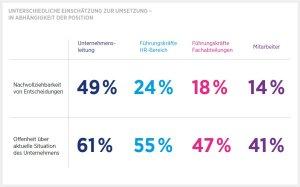 Umsetzungs-Wahrnehmung-HR-Report_IBE
