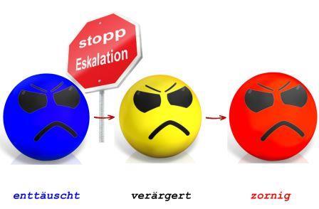Die drei Farben der Köpfe symbolisieren die Eskalations-Stufen