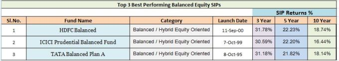 Best Balanced mutual funds for SIPs