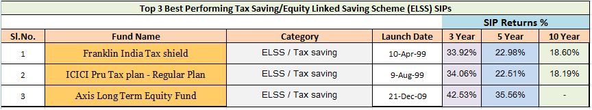 Best ELSS tax saving mutual funds for SIPs