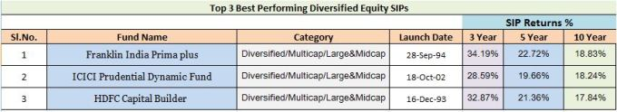 Best Equity Diversified mutual funds for SIPs