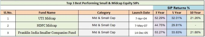 Best Small and Midcap mutual funds for SIPs